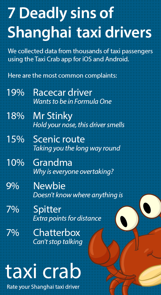 7 Deadly Sins of Shanghai Taxi Drivers